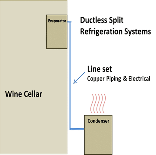 wine cellar cooling ductless split system